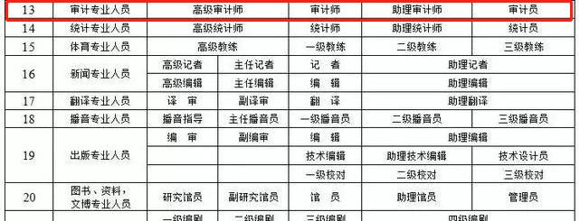 中级审计师享受上海落户政策